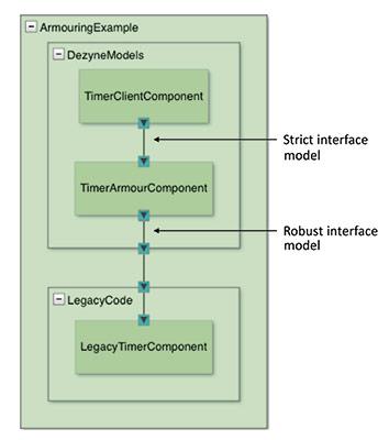 Verum model