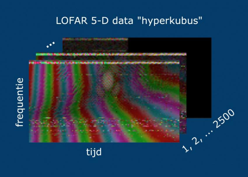 Astron Lofar hyperkubus_web