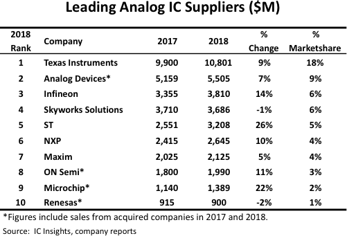 TI widens lead as world's largest analog IC supplier