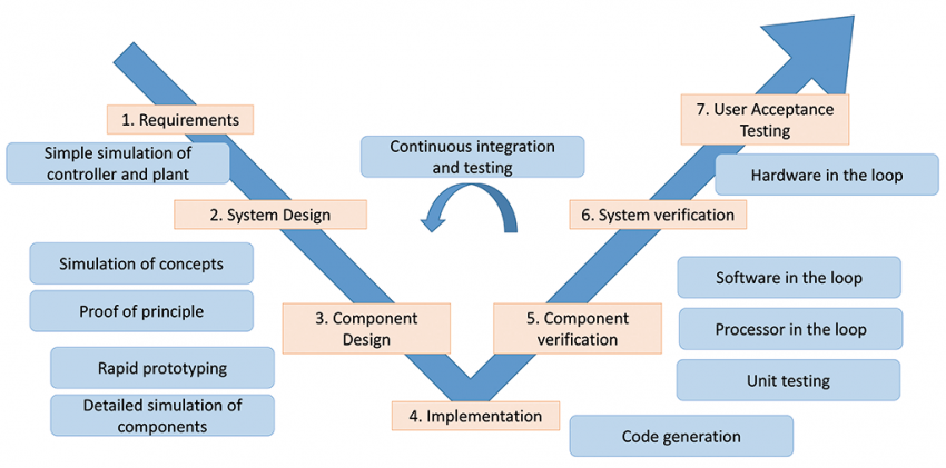 Merging Mechatronic Systems Engineering And Software Engineering Bits Chips