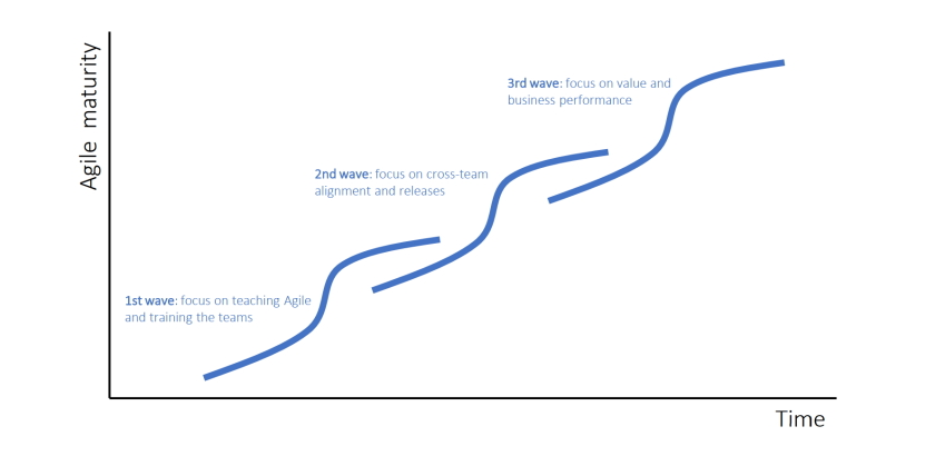 3 waves of Agile