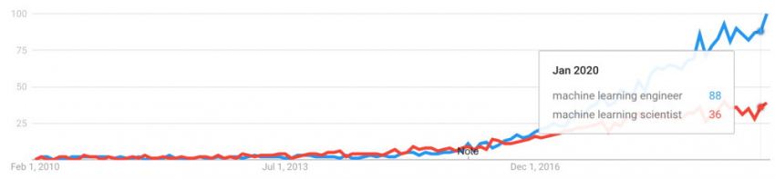 Google Trends machine learning
