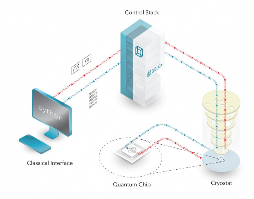 Qblox system overview