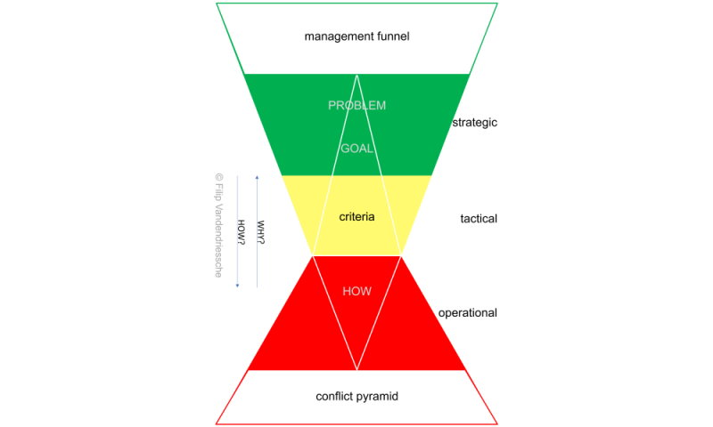 Vanderbeke management funnel