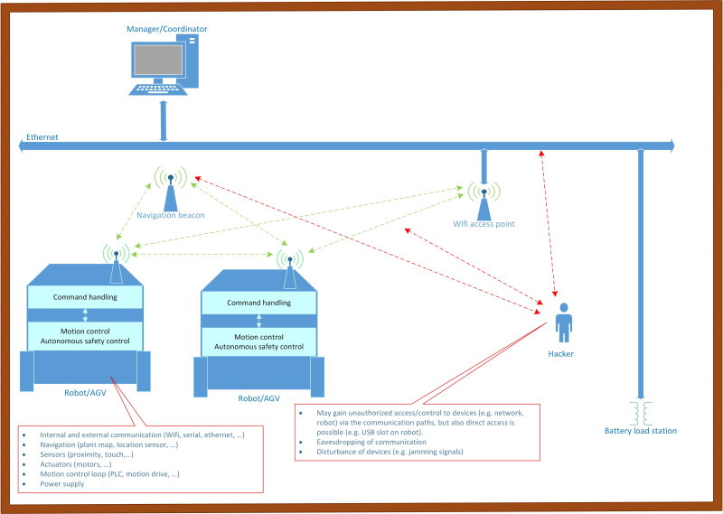 Fontys AGV vulnerabilities