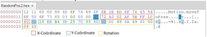 Fontys coordinates
