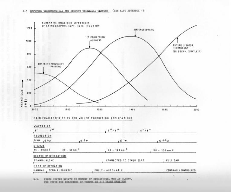 ASML business plan 1984
