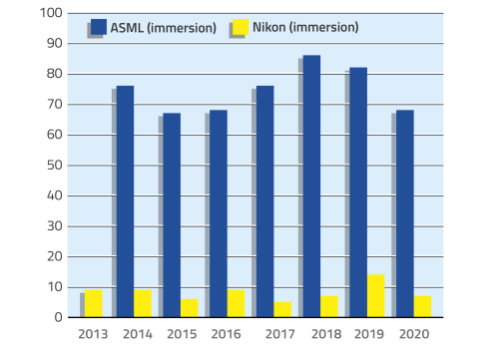 ASML immersion systems