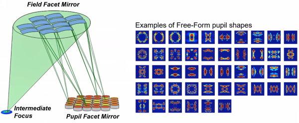 ASML pupil shapes