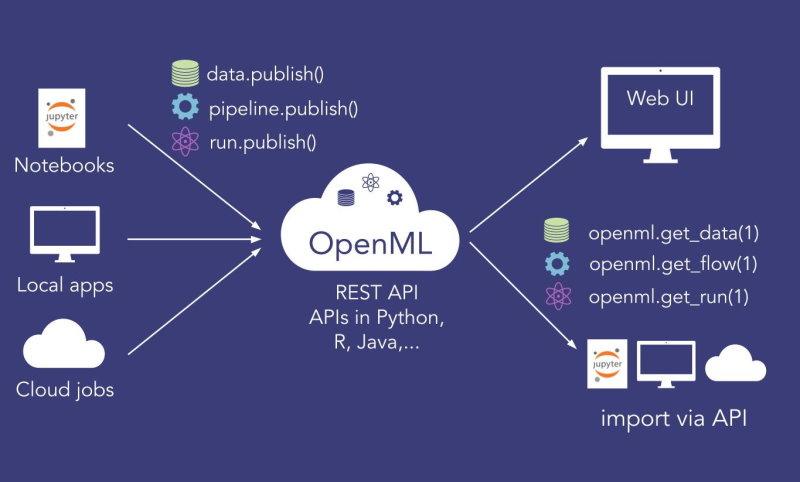 OpenML platform core