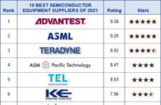 VLSI customer survey