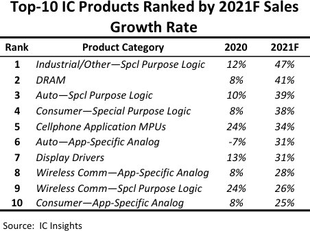 IC Insights Top 10 IC products