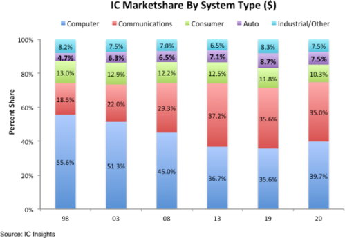 Marketshare by system type