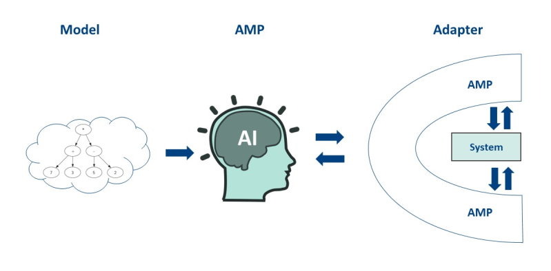 Axini Modeling Platform