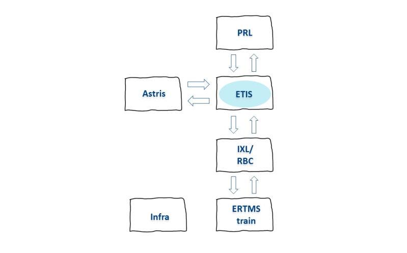 Prorail ETIS