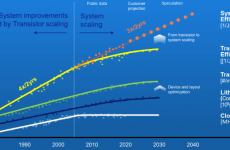ASML system scaling